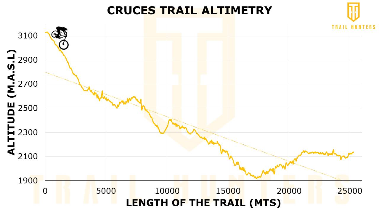 Cruces- Altimetry
